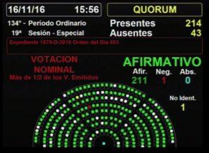 Votación Ley de Víctimas