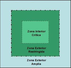 area perimetral
