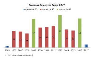 Procesos-Colectivos-cuadro-768x490